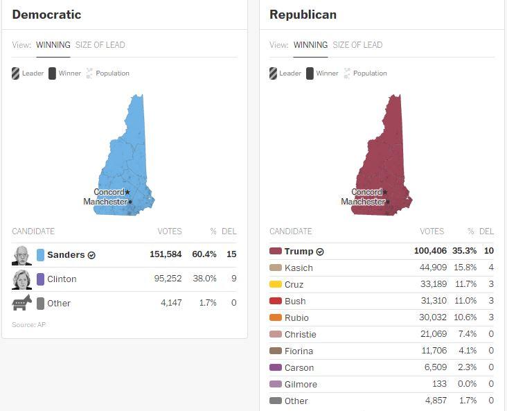 New Hampshire Primary results - WAPO | CrabDiving